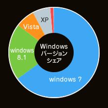 Windowsバージョンシェア