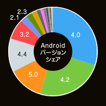 Androidバージョンシェア