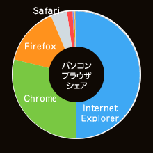 パソコンブラウザシェア