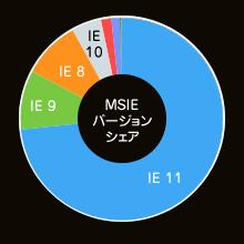 MSIEバージョンシェア